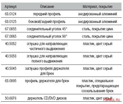 Аксессуар Аметист-СК Универсальная выдвижная система INSYS